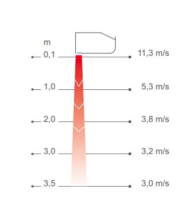 Профиль скоростей воздушного потока PAFEC3520E16